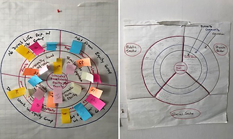two large graphics of brainstorming session about attainment